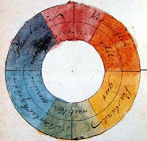 Goethe's Symmetric Color Wheel. 1809